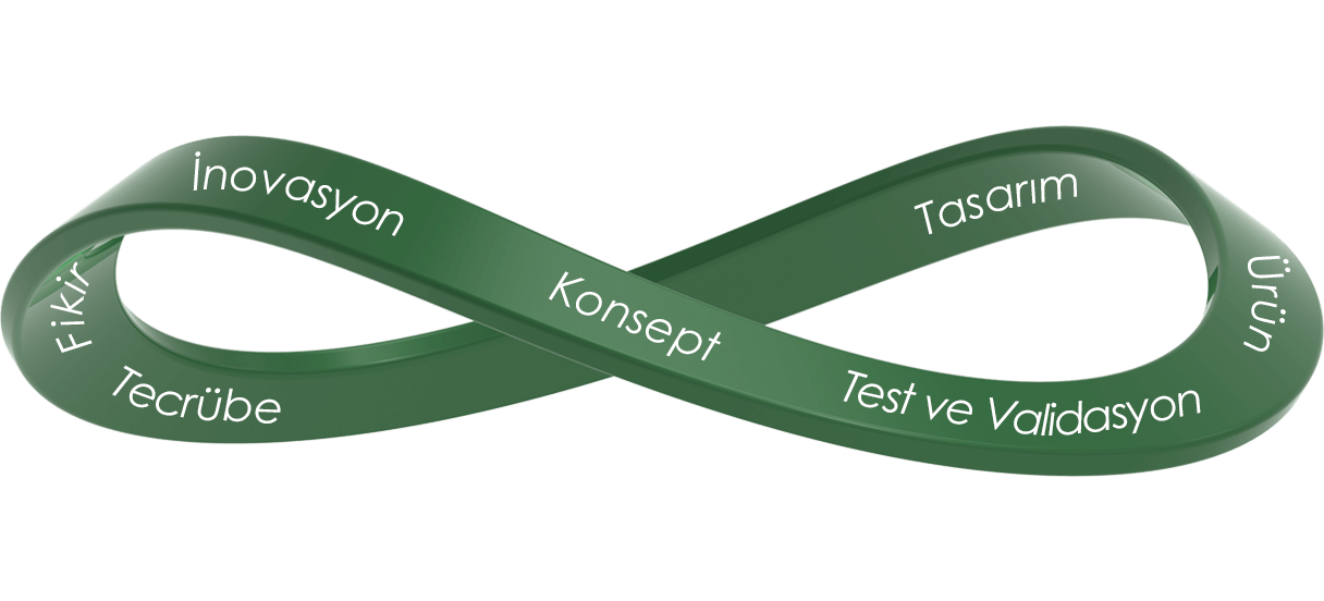 Ürün Tasarımı - Ürün Geliştirme - Değer Mühendisliği - Optik tarama - İnovasyon - Kıyaslama