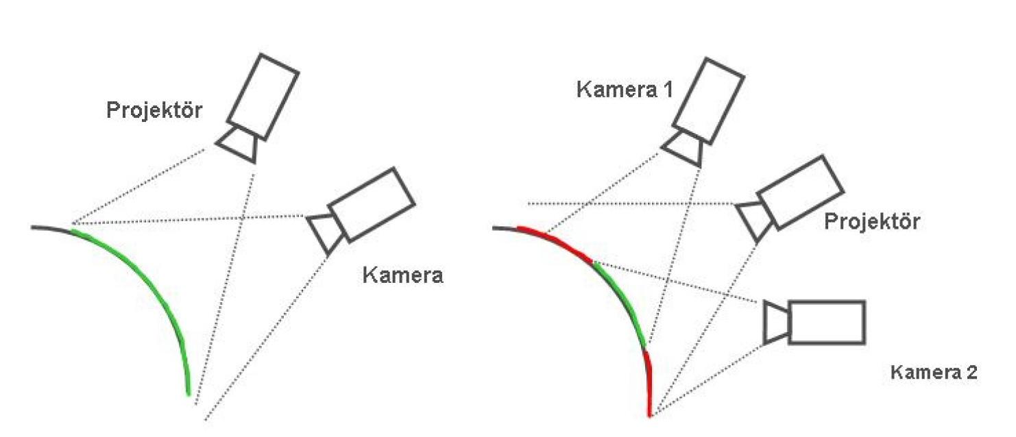 3 boyutlu optik tarama sistemleri